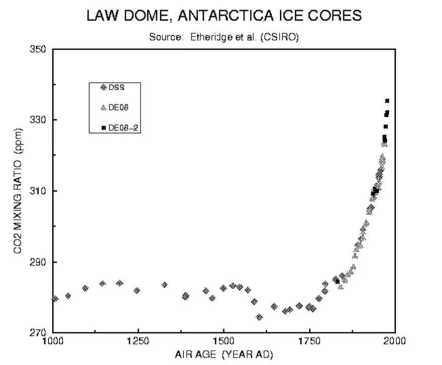 CO2 record - last 1000 years