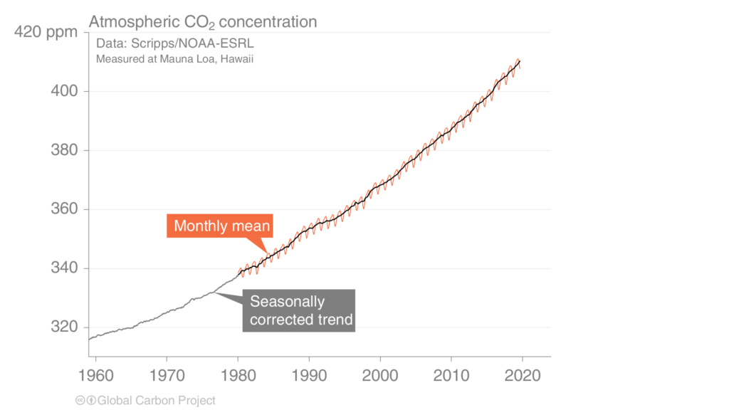CO2 concentration chart