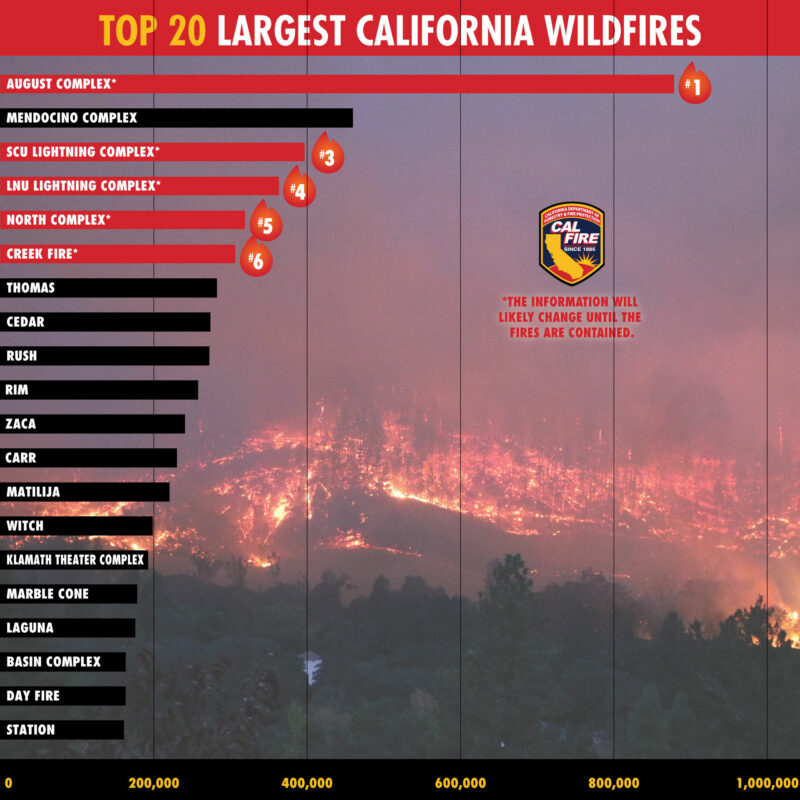 chart of 20 largest California Wildfires
