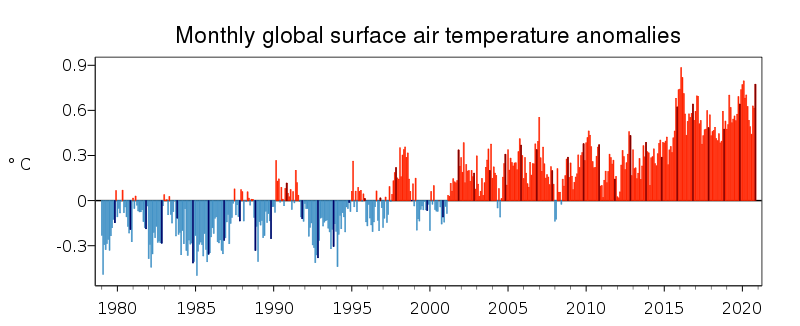 Monthly global air temperature graph