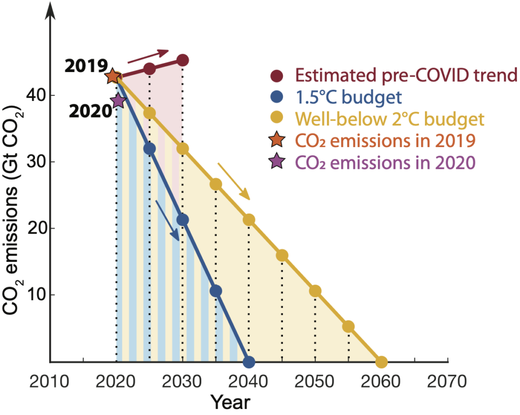 graph showing CO2 decrease needed to limit temperature increase to 1.5 or 2.0C