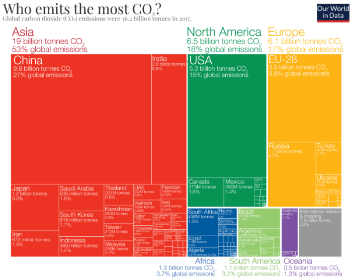 Global CO2 emissions by region