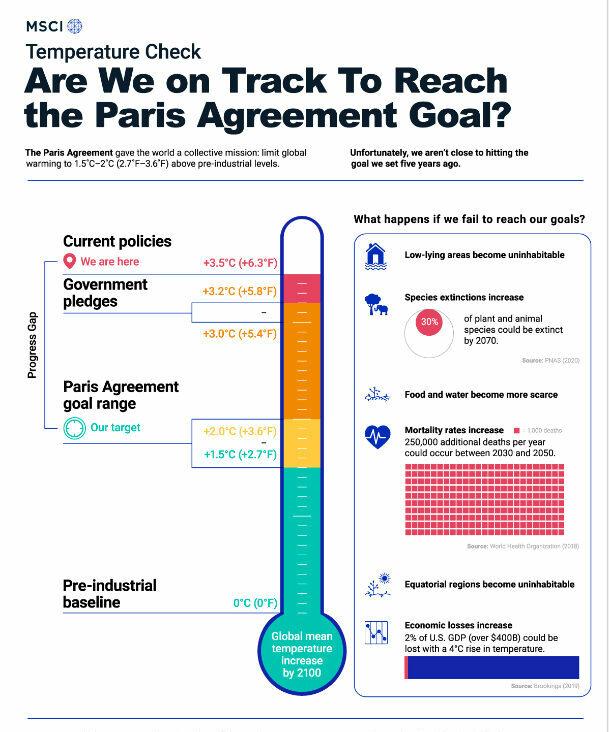 Paris Agreement progress chart