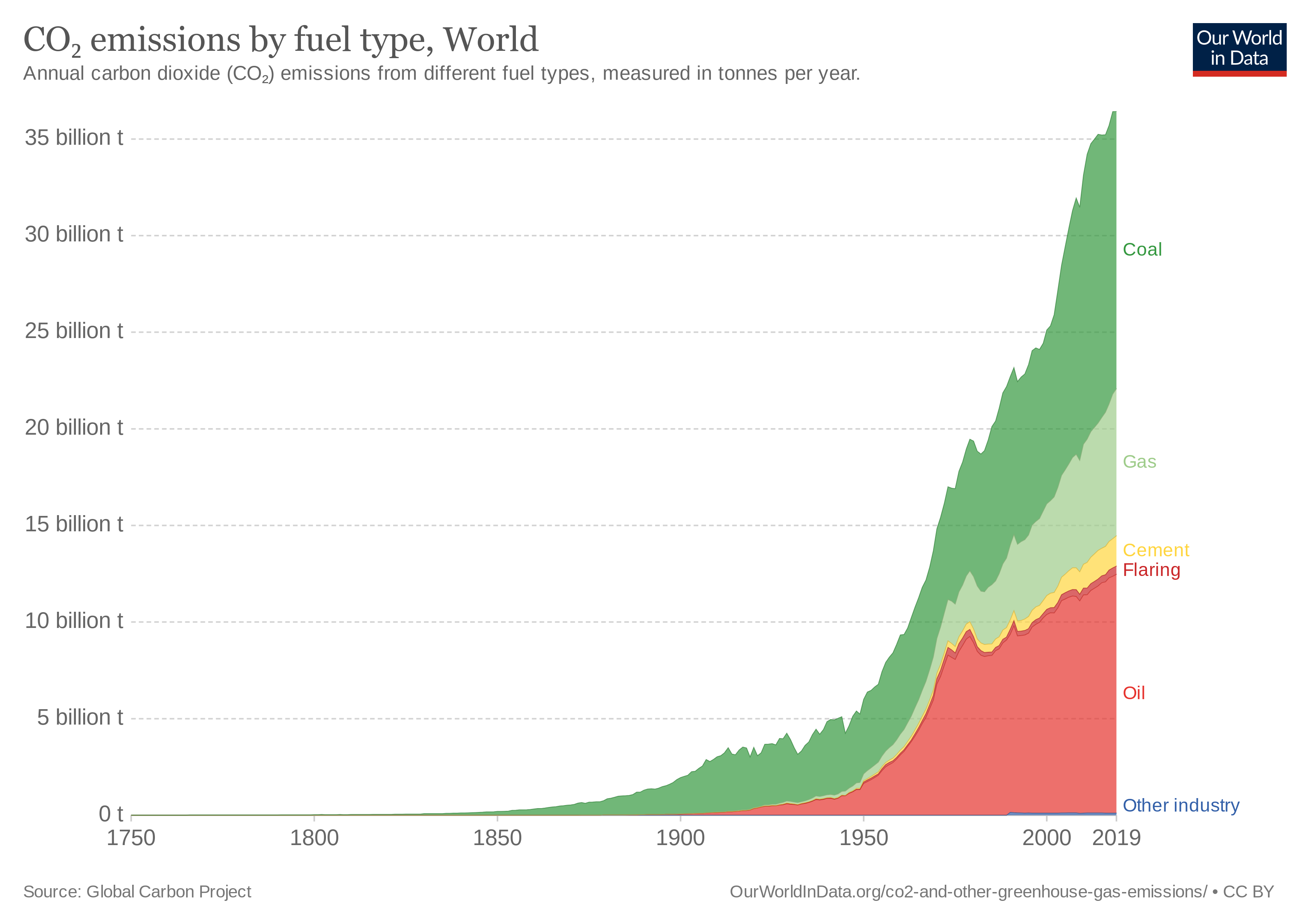 graph of CO2 emissions by source type