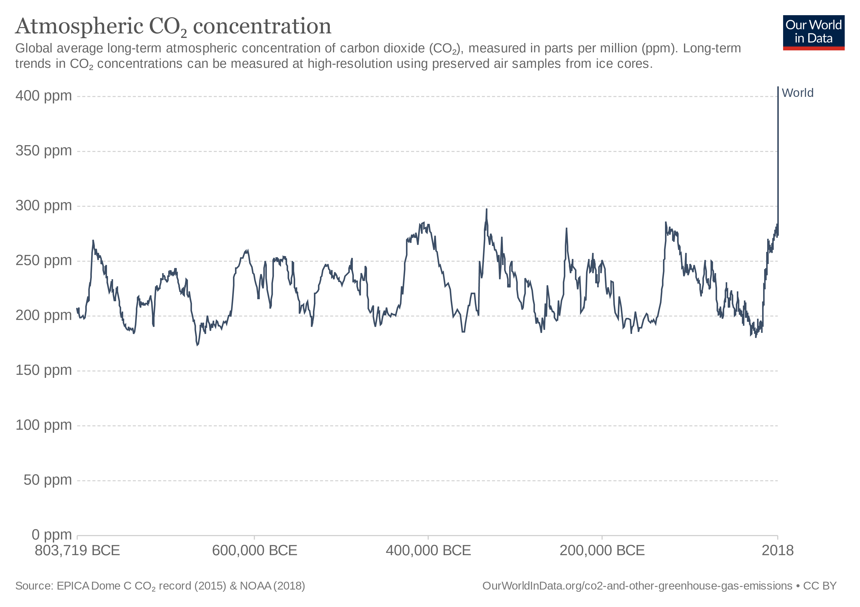 CO2 concentrations over the last 800,000 years