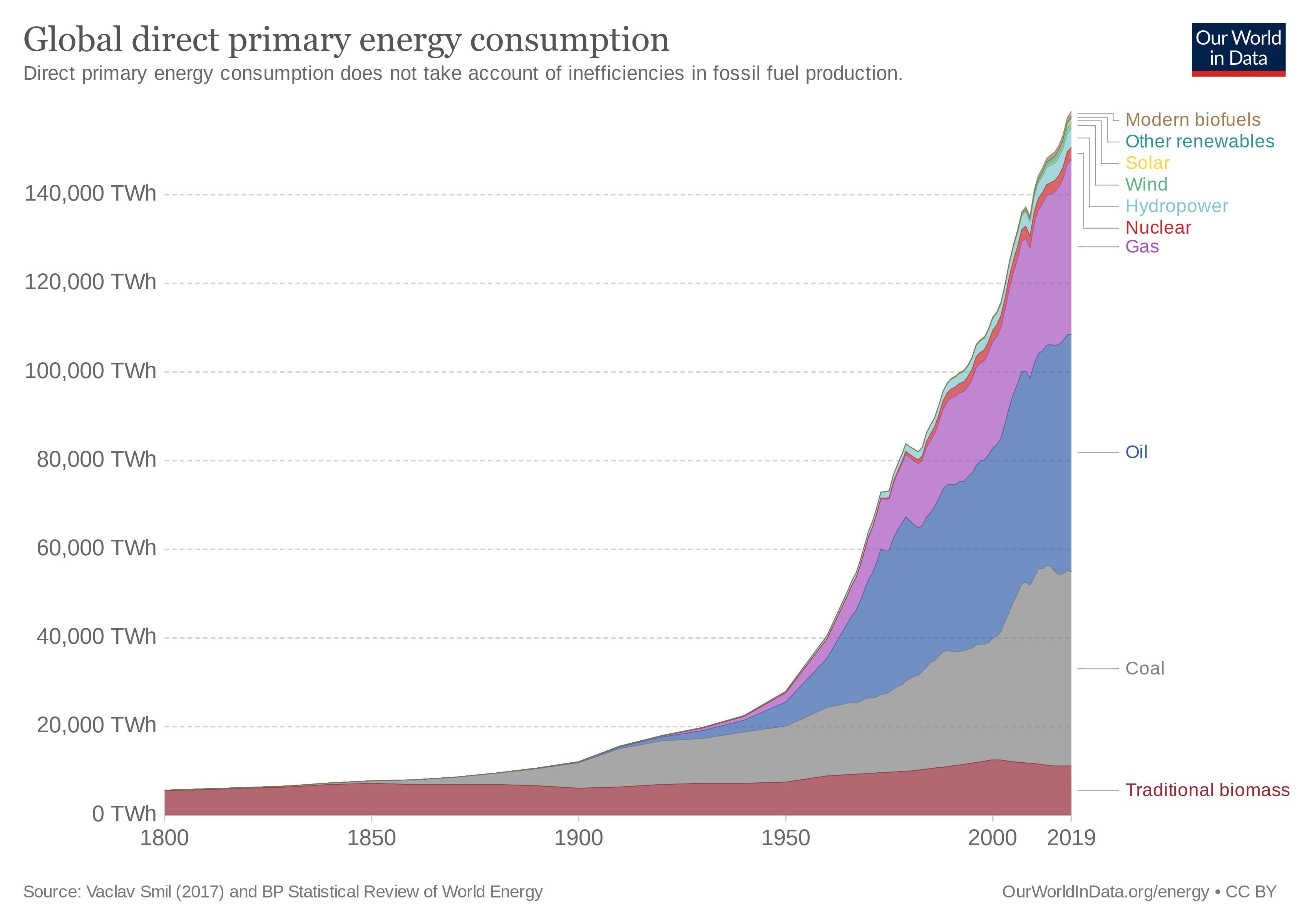 global primary energy use