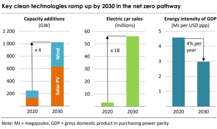 clean technology ramp up by 2030