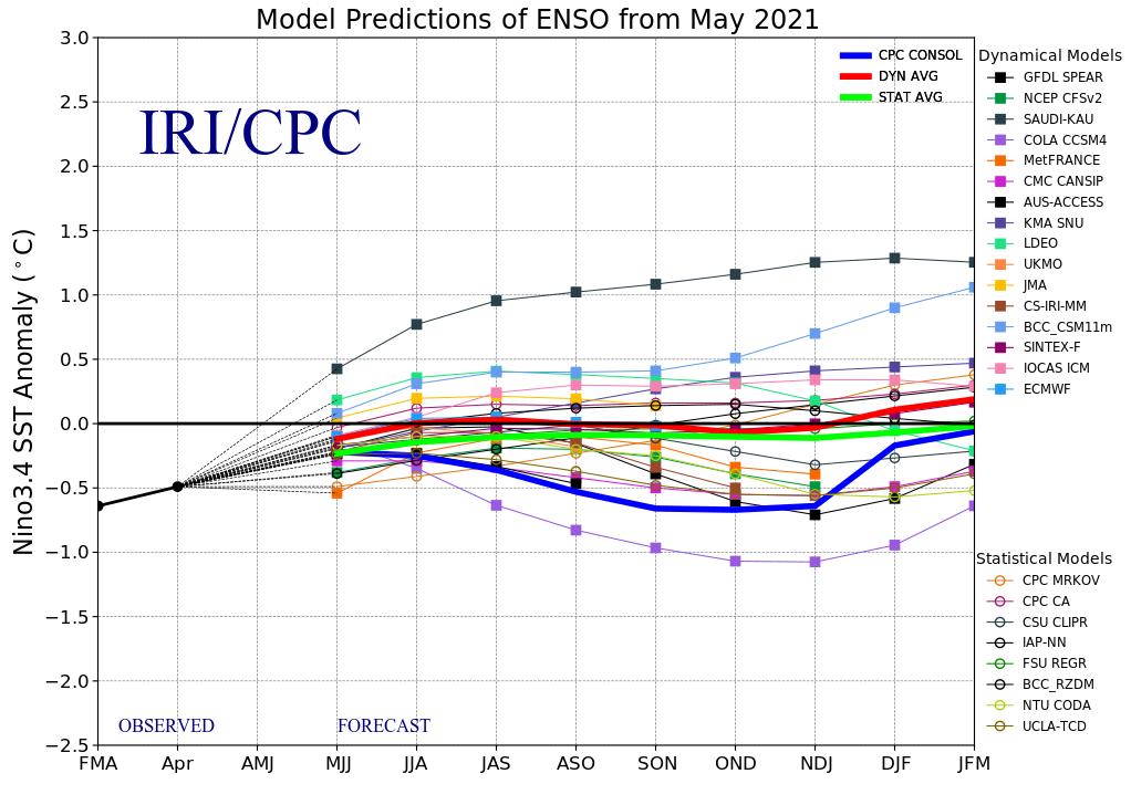 ENSO model forecasts, May 2021
