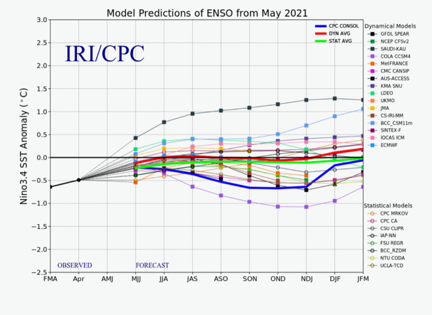 ENSO forecast May 2021