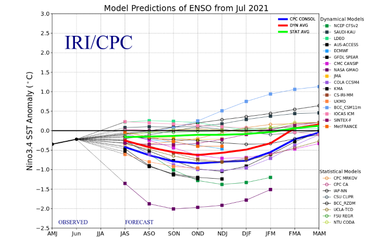 graph showing 2021 la nina forecast